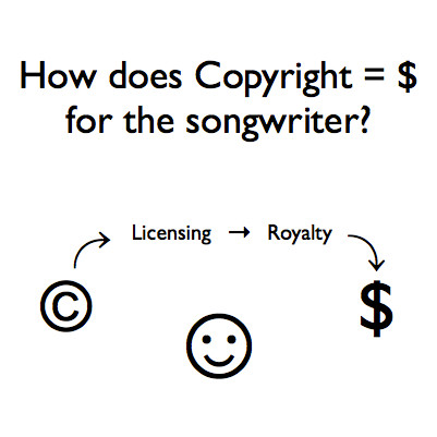 How does copyright equal money for the songwriter