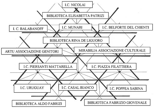 AGGIORNATO APRILE 2020 grafico rete bibl