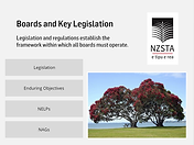 Boards and key legislation.PNG