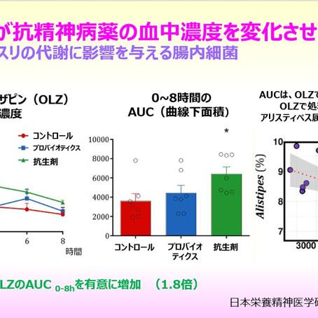 腸内細菌叢が抗精神病薬オランザピンの血中濃度を変化させる:クスリの代謝に影響を与える腸内細菌