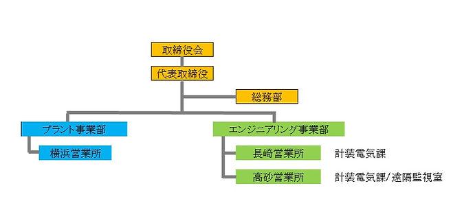組織図2021_edited.jpg