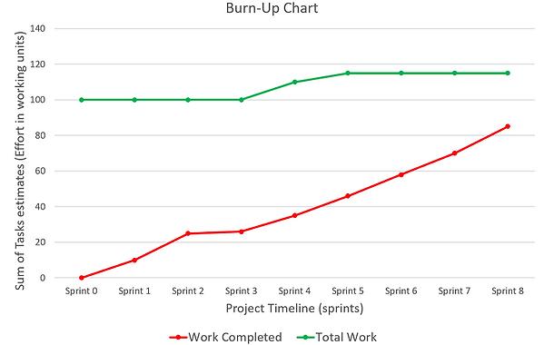 Burn Up Chart