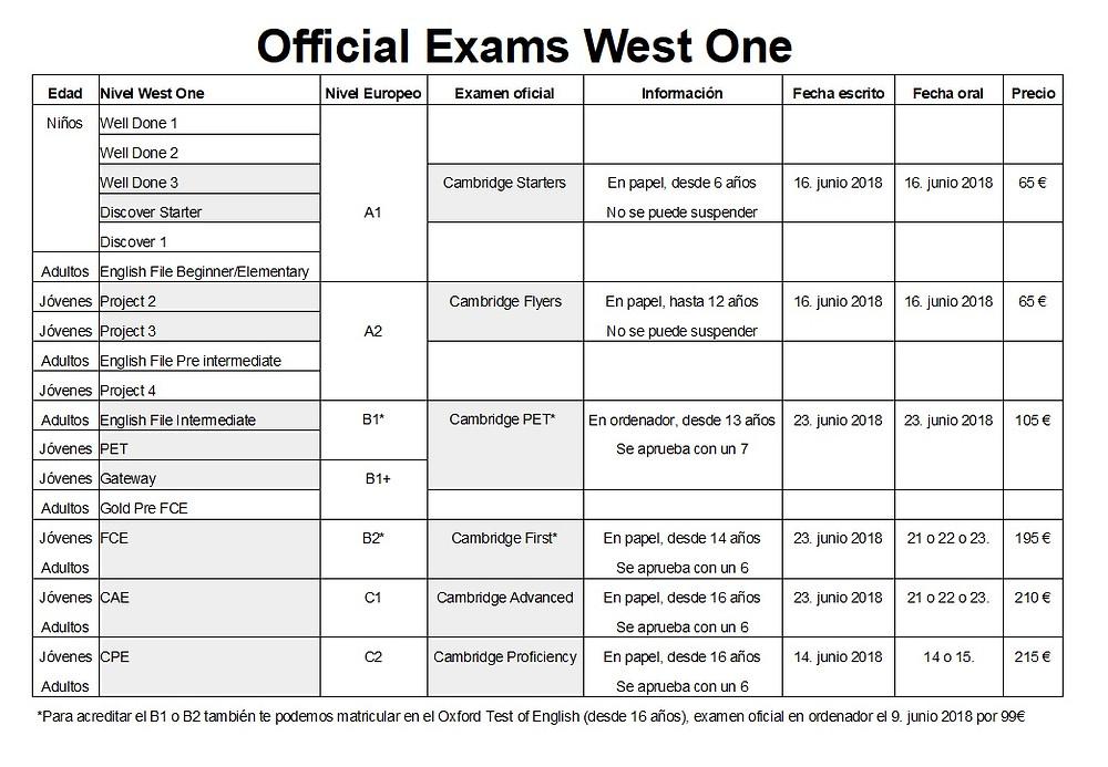 Exámenes oficiales inglés West One