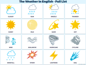 learn English weather vocabulary