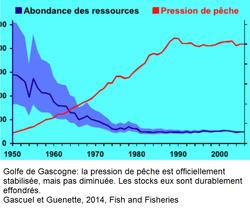 Pression et stock, Golfe de Gascogne