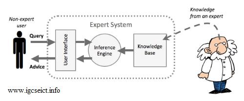 Système_expert