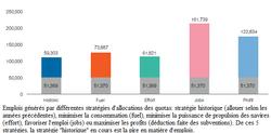 BEMEF Europe effet sur les emplois