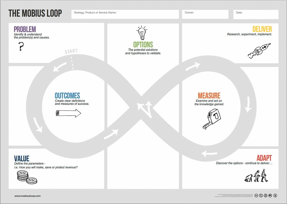 mobius-loop