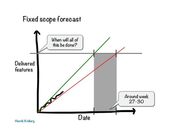 fixed-scope-forecast
