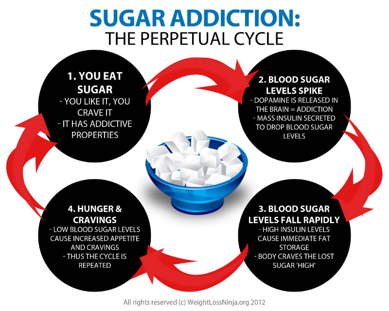sugar-addiction1