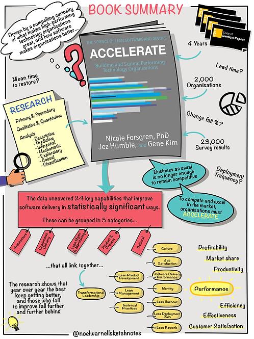 Accelerate - Book Summary
