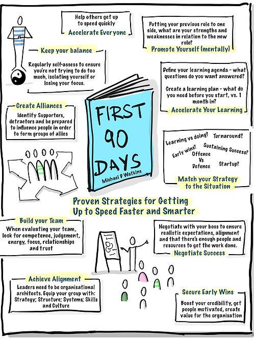 First 90 Days Book Summary