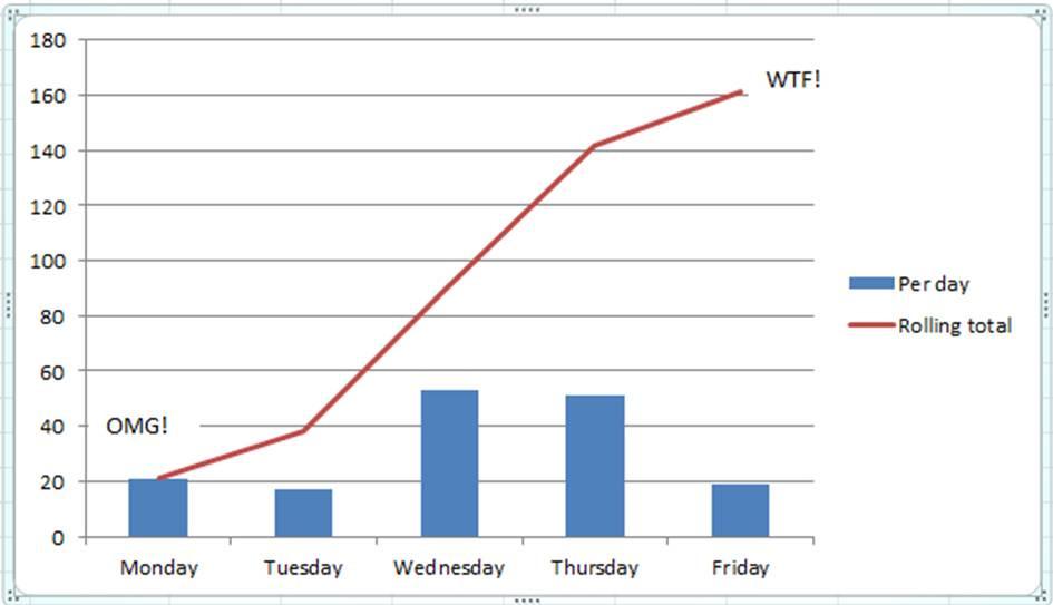 OMG_WTF chart
