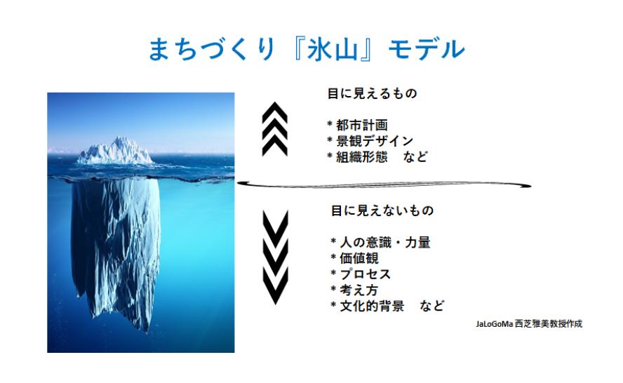 "Town development ""iceberg"" model by Japanese Local Governance and Management Program"