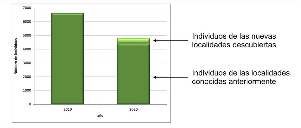 Fig5: Comparación de los recuentos efectuados en 2010 y 2020.
