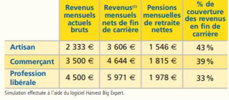 Niveau de retraite des independants