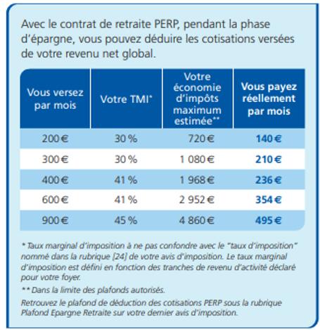 Retraite PERP Marseille