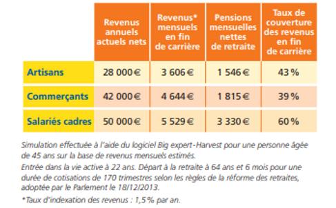 L'assurance retraite PERP Marseille