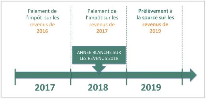 Année Blanche épargne retraite Marseille