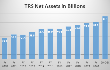 Teachers Retirement System Board of Trustees Meeting Report - January 2021
