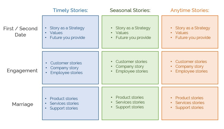 The Romance of B2B Storytelling – Connection, Trust and Advocacy