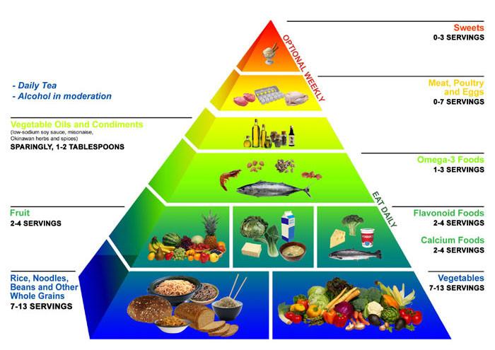 Meals under 300 Cals