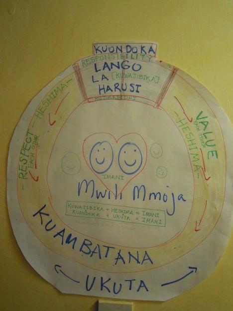 Genesis Design in Swahili