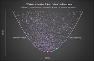 The Efficient Frontier
