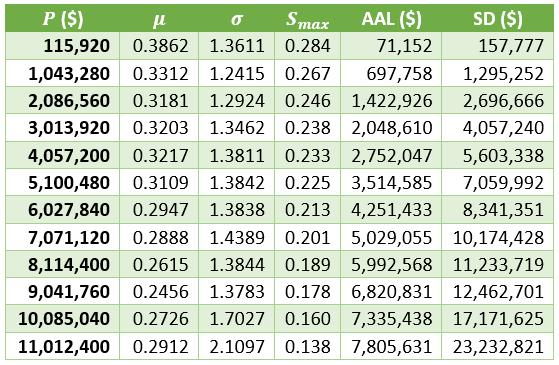 The Optimal Ridge Table of Values