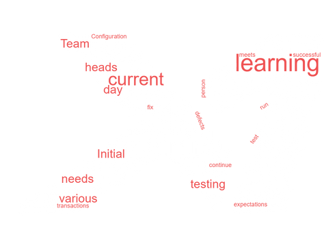 Implementation Word Cloud Logo.png