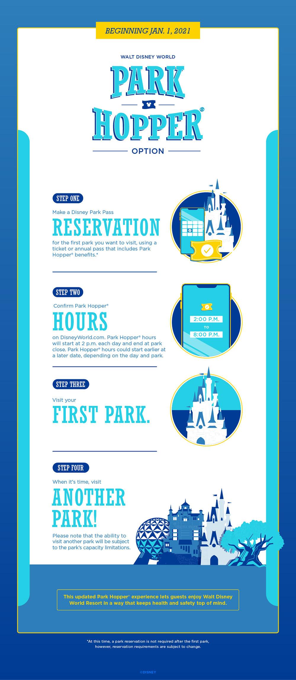 BREAKING: Park Hopper Option Returning to Walt Disney World Starting January 2021