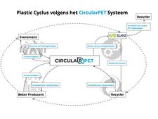CircularPET en SUEZ sluiten overeenkomst om circulair gebruik van rPET mogelijk te maken
