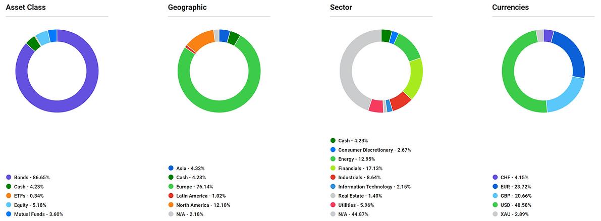 pie charts asset alloc.PNG