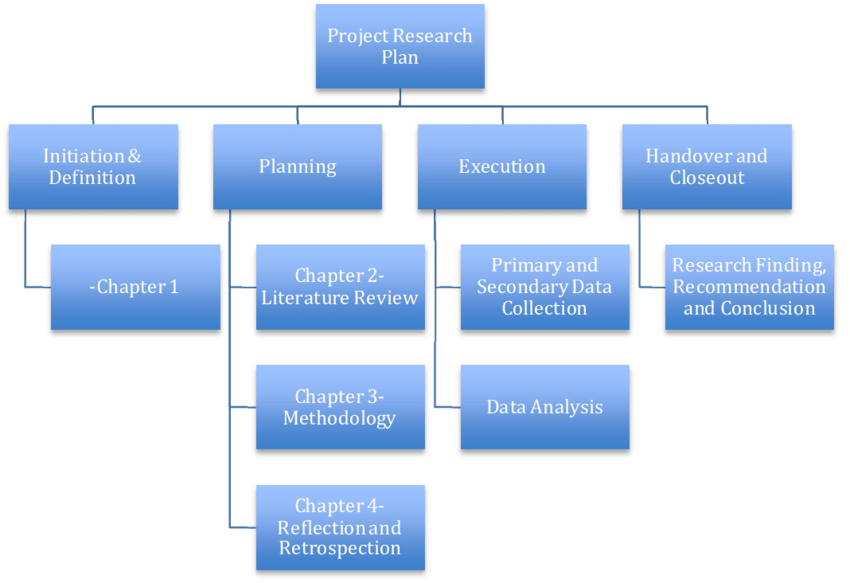 work breakdown structure in project planning