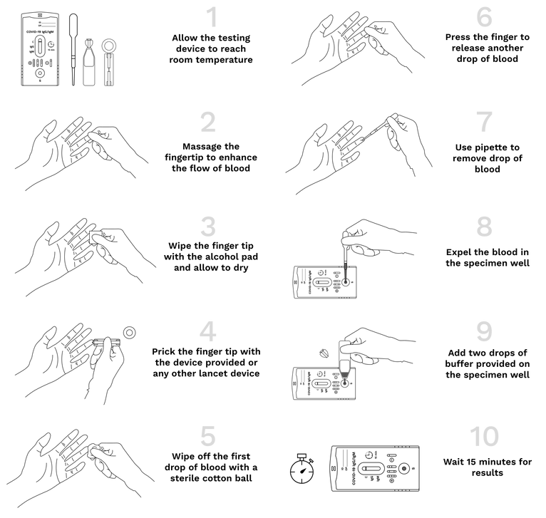 Steps to test instruction for The COVID-19 Fastep Test Device