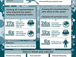 How to Increase Your Chances of Surviving a Vessel Sinking