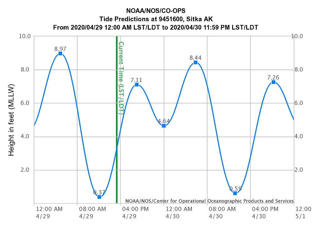 Tidal prediction graph for Sitka, Alaska.