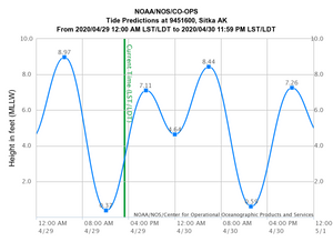 Tidal Prediction Graph for Sitka, Alaska.