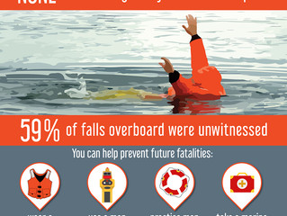 Seven Things You Can Do to Prevent Man Overboard Fatalities