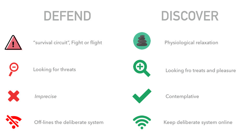 The Discover-Defend Axis. Our emotional and reaction response centre.