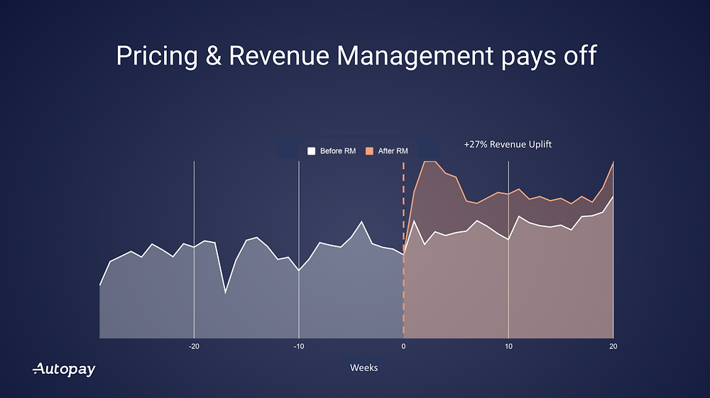 Revenue Management for the parking industry pays off