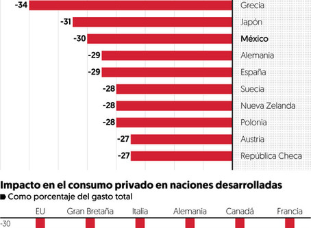 How Covid-19 affect the economy of México