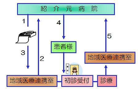 地域医療連携図