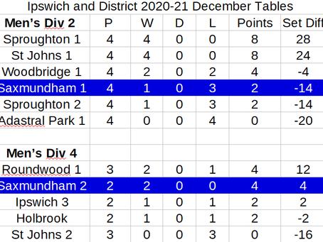 Ipswich Winter League Tables