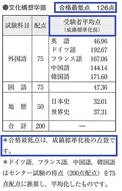 成績標準化 青入り.png