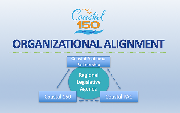 Coastal 150 Alignment with Coastal Alabama Partnership and Coastal PAC