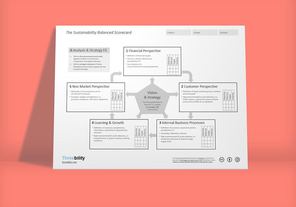 The Sustainability Balanced Scorecard