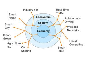 Triple Bottom Line Industry Impact of ICT