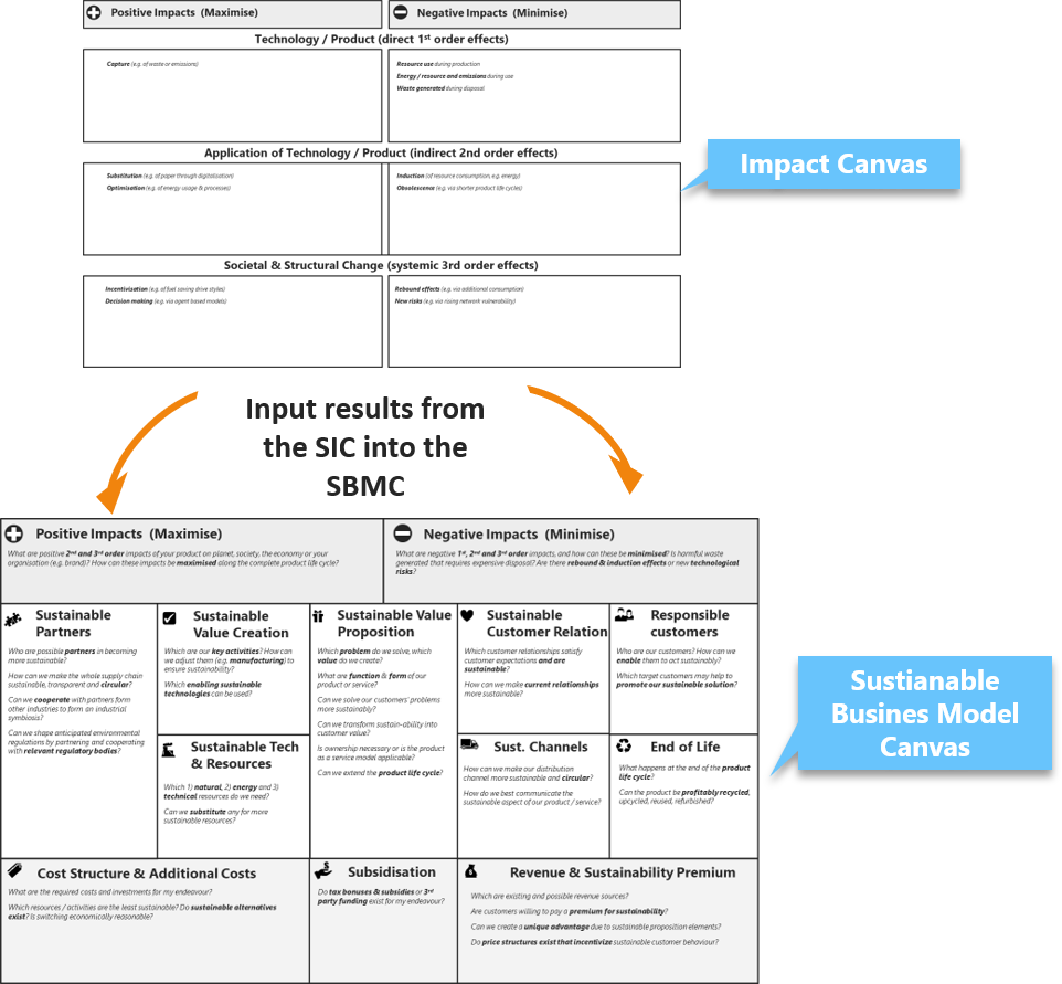 Using the Impact Canvas to complete the Sustainable Business Model Canvas