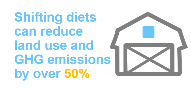 Shifting diets can reduce land use and greenhouse gas emissions by over 50%